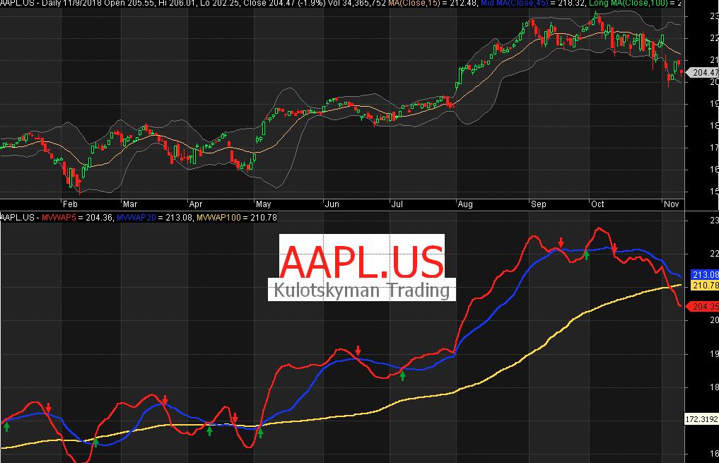 KTS - Moving Volume Weighted Average Price - Reg Trading
