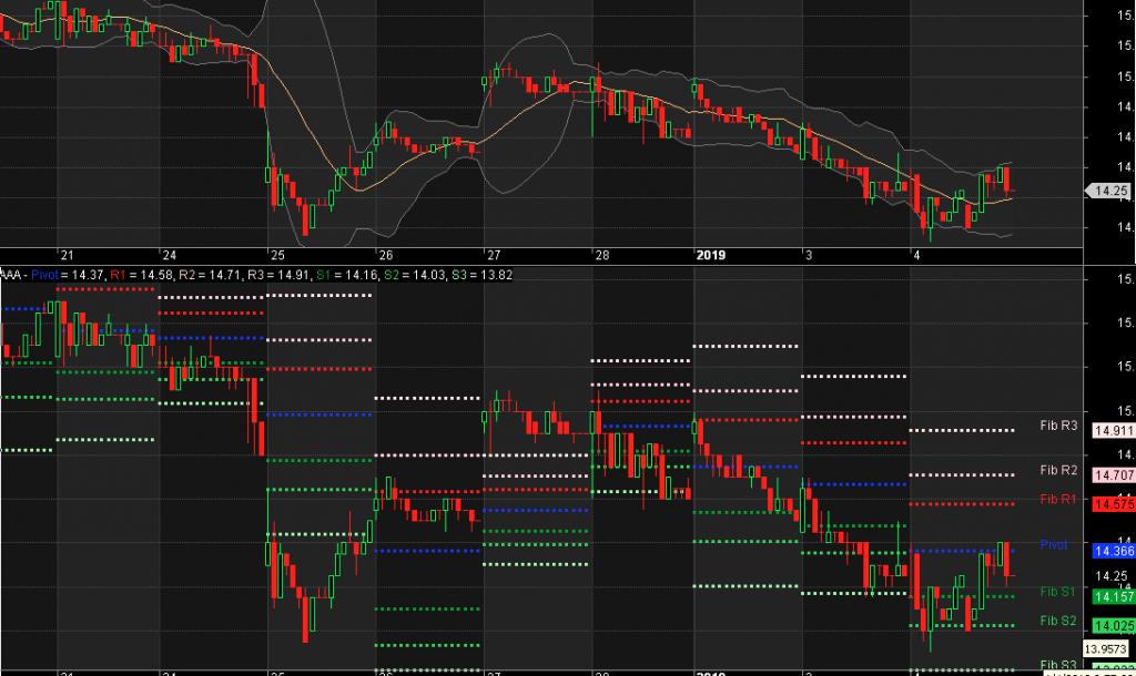 Fibonacci Pivot Points for Amibroker (AFL) - Reg Trading