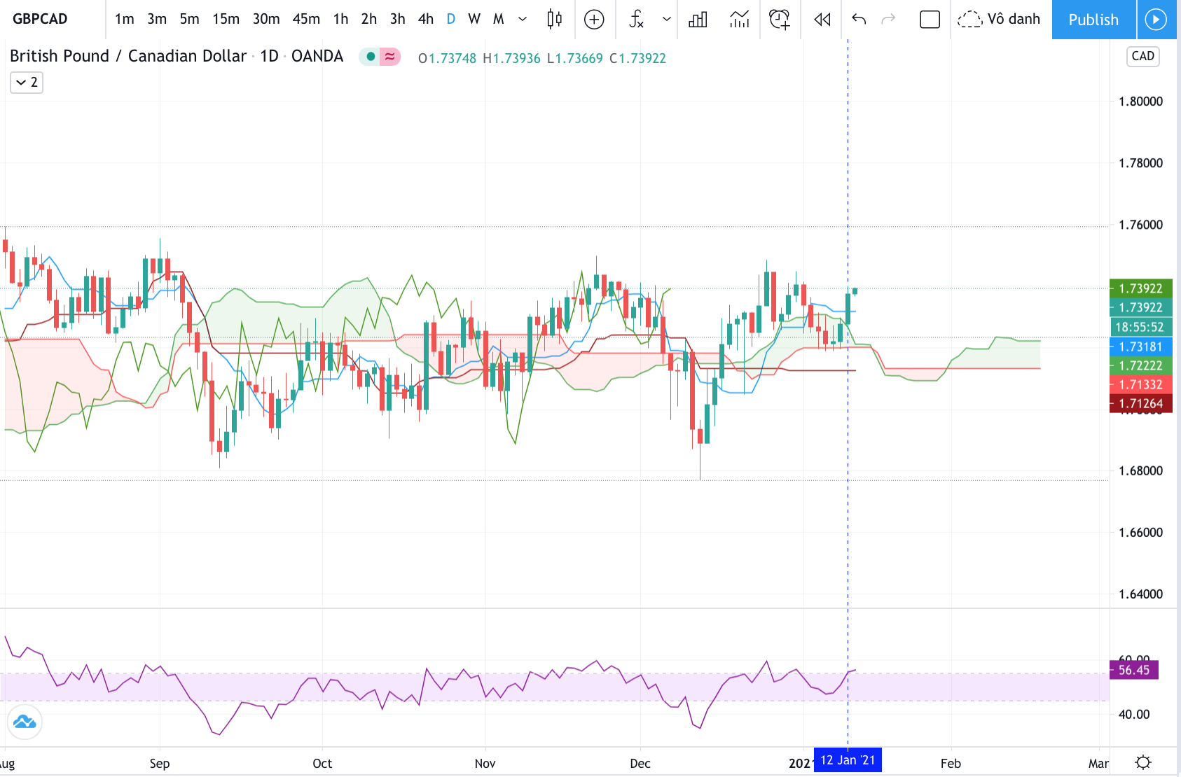 Technical analysis of GBPCAD Time Frame: 1 Day