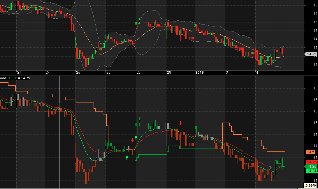 Wilder's Moving Average with Swing Trend Indicator for Amibroker