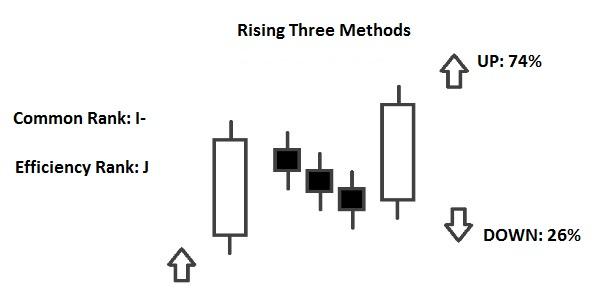 Kết quả hình ảnh cho three rising method